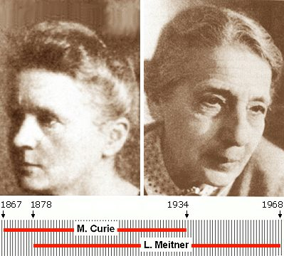 ← Marie Curie | Lise Meitner →